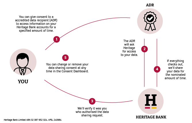 How open banking works - Heritage Bank