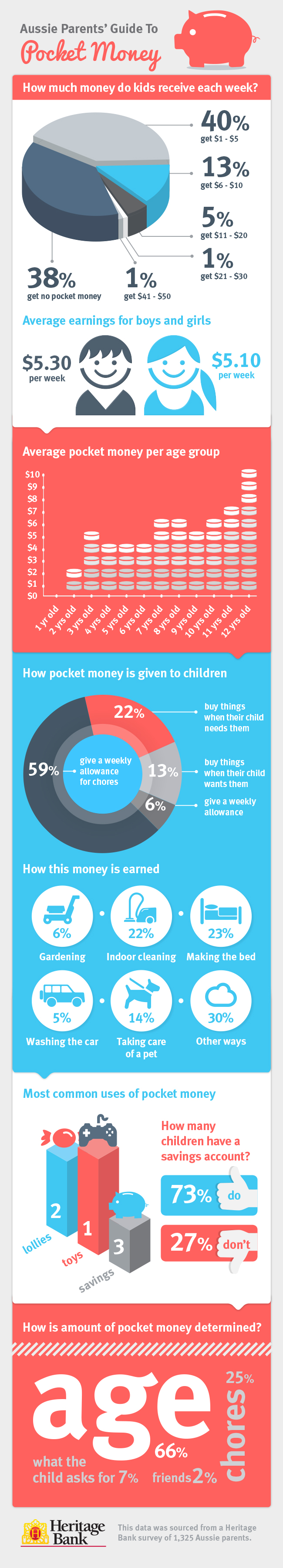 Aussie parents' guide to pocket money